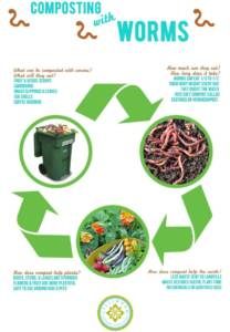 recycle chart for worms