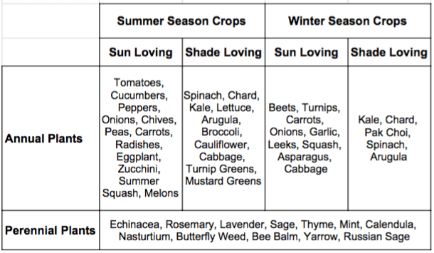 Growing Dome Seasonal Crops for Planting Schedule